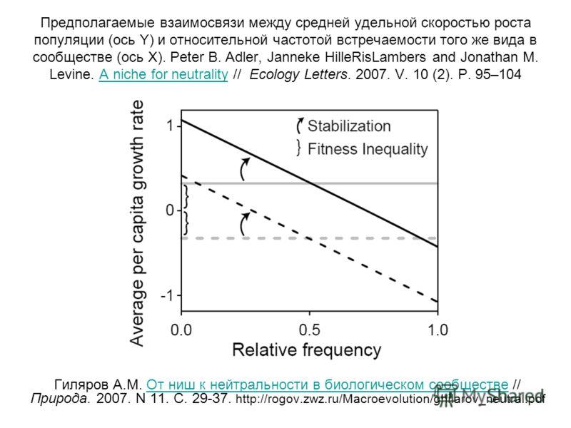 Предполагаемые взаимосвязи между средней удельной скоростью роста популяции (ось Y) и относительной частотой встречаемости того же вида в сообществе (ось Х). Peter B. Adler, Janneke HilleRisLambers and Jonathan M. Levine. A niche for neutrality // Ec