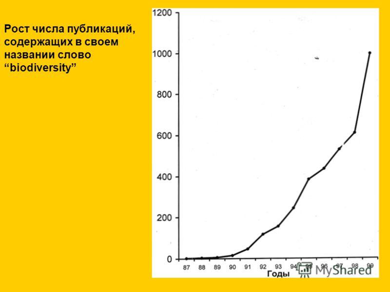Рост числа публикаций, содержащих в своем названии слово biodiversity