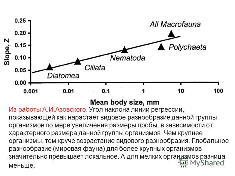 Из работы А.И.Азовского. Угол наклона линии регрессии, показывающей как нарастает видовое разнообразие данной группы организмов по мере увеличения размеры пробы, в зависимости от характерного размера данной группы организмов. Чем крупнее организмы, т