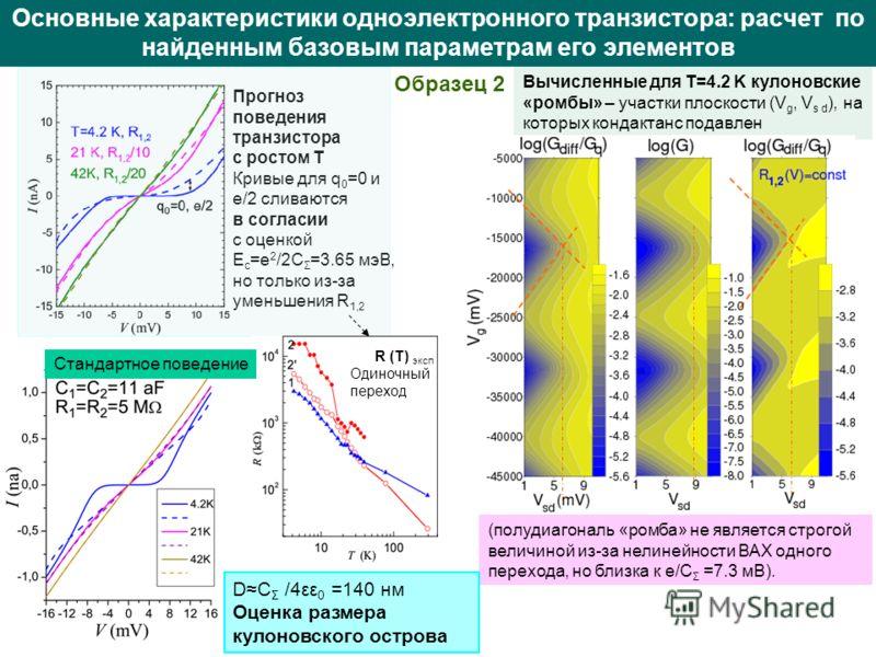 Основные характеристики одноэлектронного транзистора: расчет по найденным базовым параметрам его элементов Вычисленные для T=4.2 K кулоновские «ромбы» – участки плоскости (V g, V s d ), на которых кондактанс подавлен Прогноз поведения транзистора c р