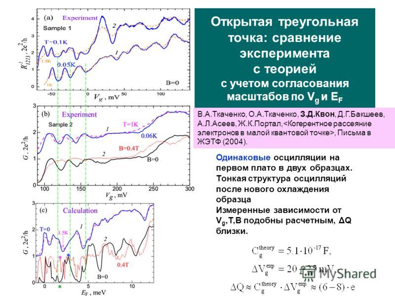 Открытая треугольная точка: cравнение эксперимента с теорией с учетом согласования масштабов по V g и E F Одинаковые осцилляции на первом плато в двух образцах. Тонкая структура осцилляций после нового охлаждения образца Измеренные зависимости от V g