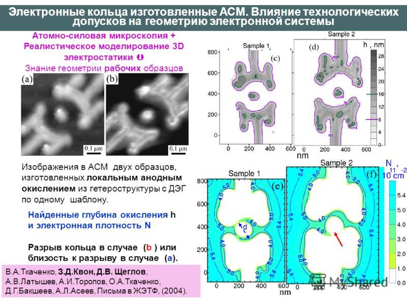 Изображения в АСМ двух образцов, изготовленных локальным анодным окислением из гетероструктуры с ДЭГ по одному шаблону. Найденные глубина окисления h и электронная плотность N Разрыв кольца в случае (b ) или близость к разрыву в случае (a). В.А.Ткаче