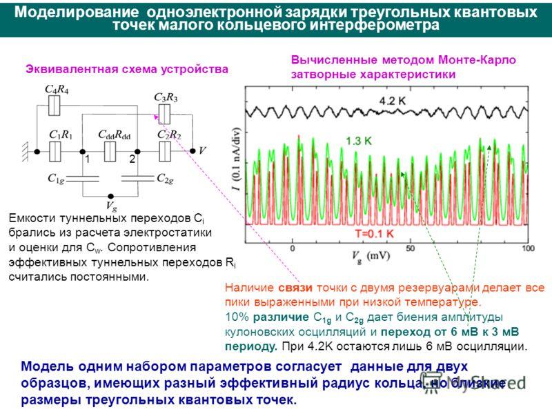 Эквивалентная схема устройства Вычисленные методом Монте-Карло затворные характеристики Моделирование одноэлектронной зарядки треугольных квантовых точек малого кольцевого интерферометра Eмкости туннельных переходов C i брались из расчета электростат