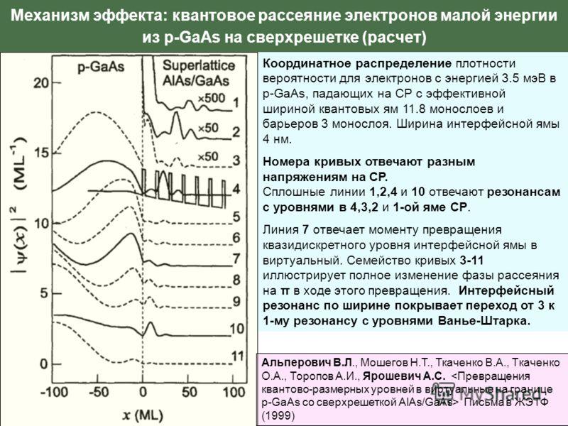 Механизм эффекта: квантовое рассеяние электронов малой энергии из p-GaAs на сверхрешетке (расчет) Координатное распределение плотности вероятности для электронов с энергией 3.5 мэВ в p-GaAs, падающих на СР с эффективной шириной квантовых ям 11.8 моно