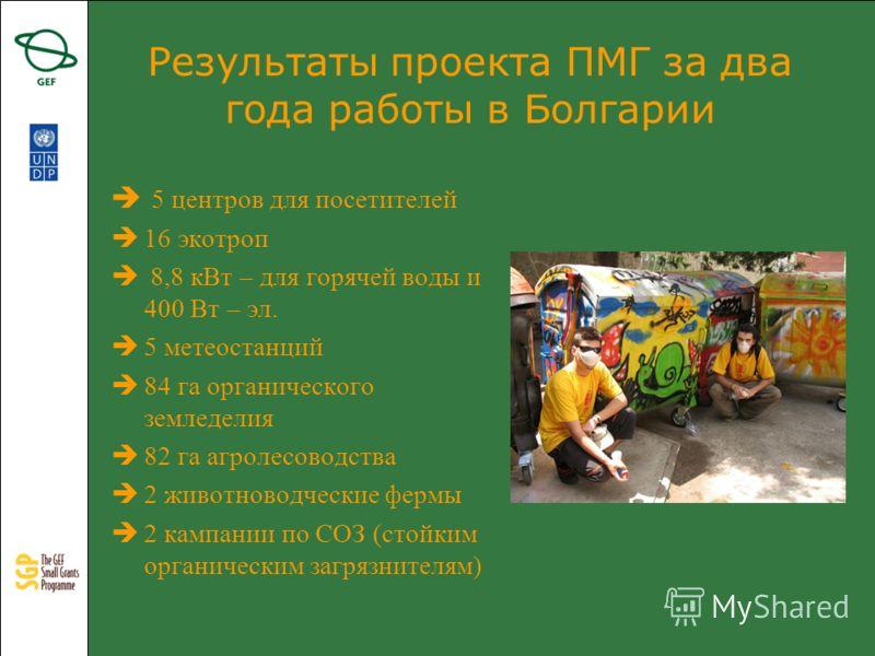 Результаты проекта ПМГ за два года работы в Болгарии 5 центров для посетителей 16 экотроп 8,8 кВт – для горячей воды и 400 Вт – эл. 5 метеостанций 84 га органического земледелия 82 га агролесоводства 2 животноводческие фермы 2 кампании по СОЗ (стойки