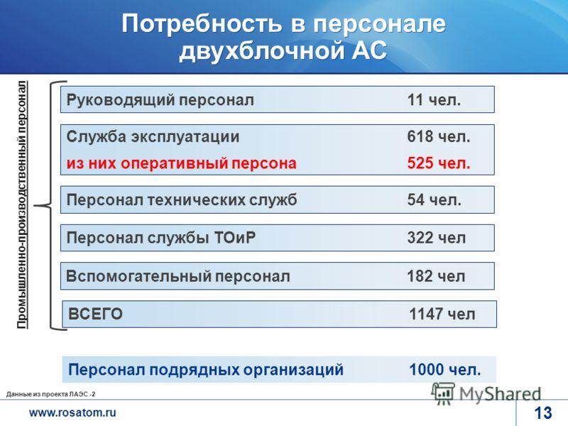 www.rosatom.ru 13 Потребность в персонале двухблочной АС Персонал технических служб 54 чел. Руководящий персонал 11 чел. Персонал подрядных организаций 1000 чел. Служба эксплуатации 618 чел. из них оперативный персона 525 чел. Персонал службы ТОиР 32