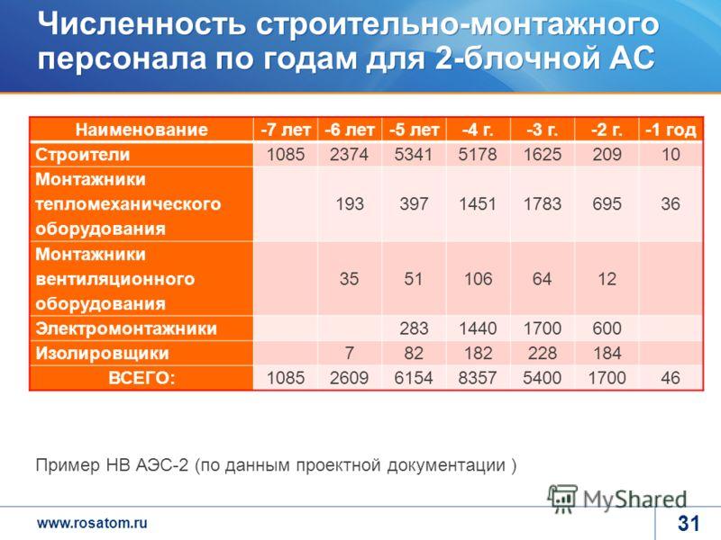 www.rosatom.ru Численность строительно-монтажного персонала по годам для 2-блочной АС 31 Наименование-7 лет-6 лет-5 лет-4 г.-3 г.-2 г.-1 год Строители 1085237453415178162520910 Монтажники тепломеханического оборудования 1933971451178369536 Монтажники