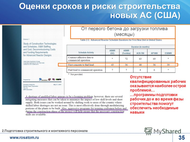 www.rosatom.ru 35 Оценки сроков и риски строительства новых АС (США) От первого бетона до загрузки топлива (месяцы) Отсутствие квалифицированных рабочих оказывается наиболее острой проблемой… …программы подготовки рабочих до и во время фазы строитель
