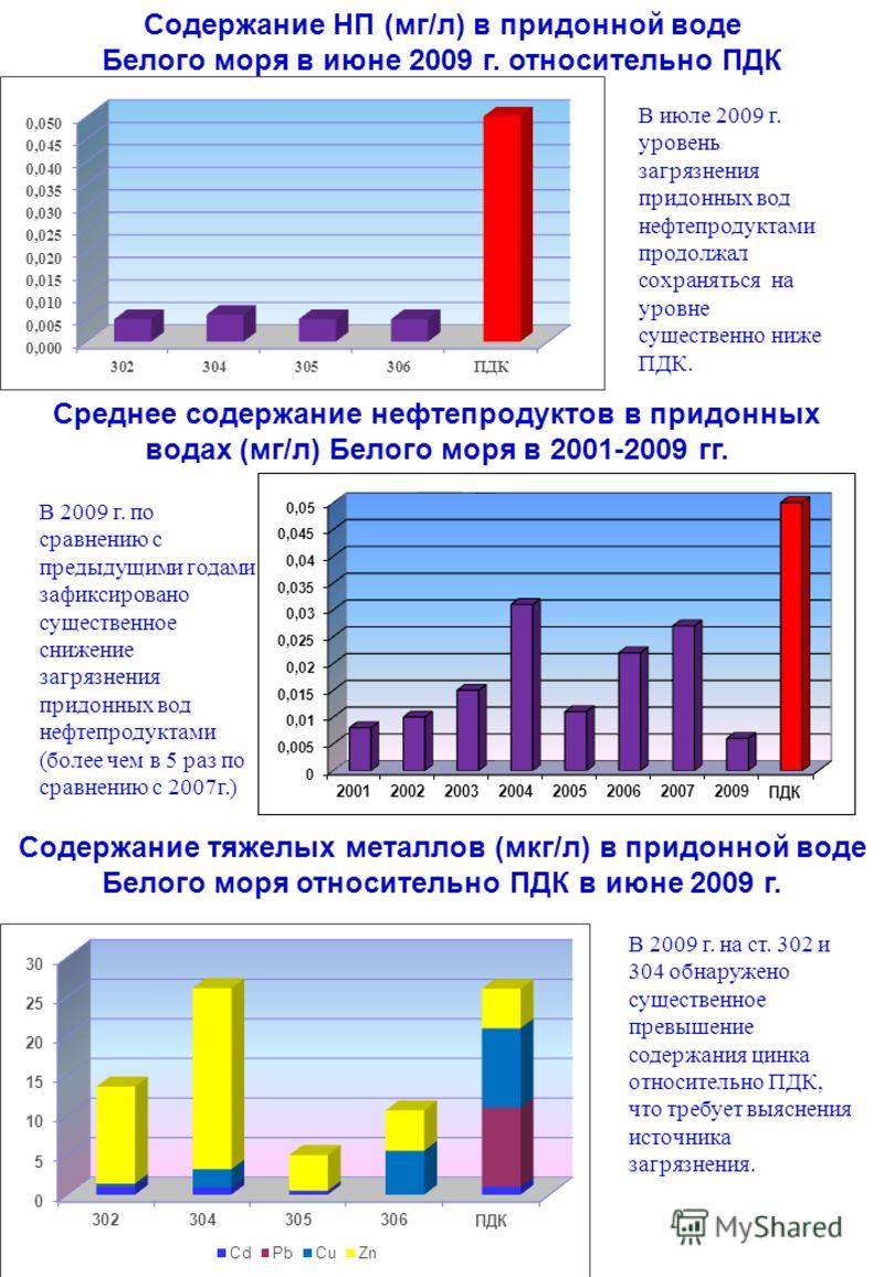 Содержание НП (мг/л) в придонной воде Белого моря в июне 2009 г. относительно ПДК Содержание тяжелых металлов (мкг/л) в придонной воде Белого моря относительно ПДК в июне 2009 г. Среднее содержание нефтепродуктов в придонных водах (мг/л) Белого моря