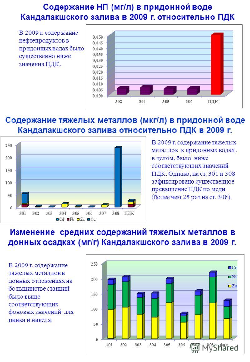 Содержание НП (мг/л) в придонной воде Кандалакшского залива в 2009 г. относительно ПДК Содержание тяжелых металлов (мкг/л) в придонной воде Кандалакшского залива относительно ПДК в 2009 г. Изменение средних содержаний тяжелых металлов в донных осадка