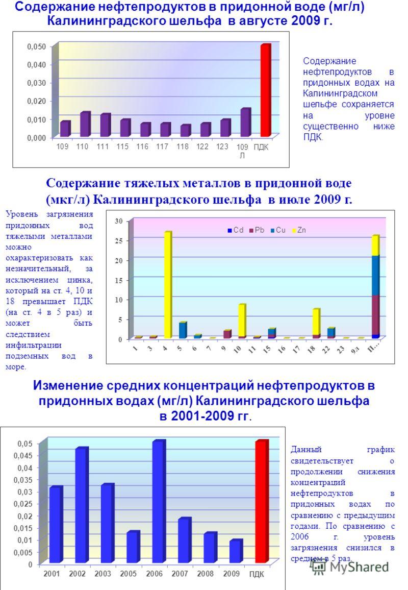 Содержание нефтепродуктов в придонной воде (мг/л) Калининградского шельфа в августе 2009 г. Содержание нефтепродуктов в придонных водах на Калининградском шельфе сохраняется на уровне существенно ниже ПДК. Уровень загрязнения придонных вод тяжелыми м
