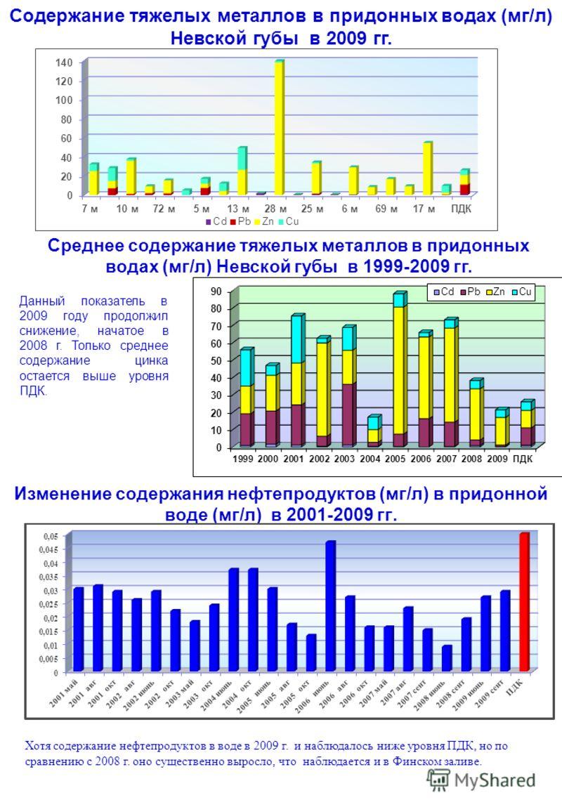 Среднее содержание тяжелых металлов в придонных водах (мг/л) Невской губы в 1999-2009 гг. Данный показатель в 2009 году продолжил снижение, начатое в 2008 г. Только среднее содержание цинка остается выше уровня ПДК. Содержание тяжелых металлов в прид