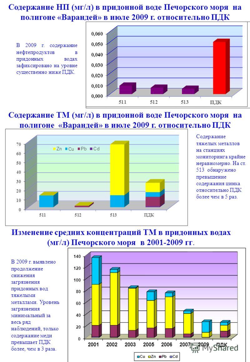В 2009 г. содержание нефтепродуктов в придонных водах зафиксировано на уровне существенно ниже ПДК. Содержание НП (мг/л) в придонной воде Печорского моря на полигоне «Варандей» в июле 2009 г. относительно ПДК Содержание тяжелых металлов на станциях м