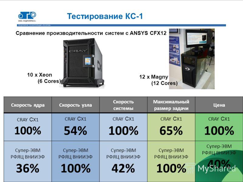 Сравнение производительности систем c ANSYS CFX12 Скорость ядраСкорость узла Скорость системы Максимальный размер задачи Цена CRAY С X1 100% CRAY С X1 54% CRAY С X1 100% CRAY С X1 65% CRAY С X1 100% Супер-ЭВМ РФЯЦ ВНИИЭФ 36% Супер-ЭВМ РФЯЦ ВНИИЭФ 100
