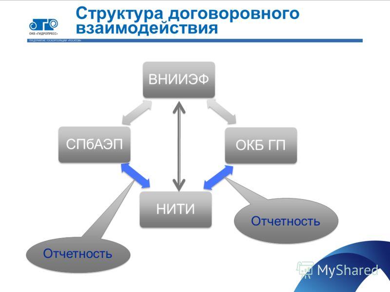 Структура договоровного взаимодействия ВНИИЭФОКБ ГПНИТИСПбАЭП Отчетность