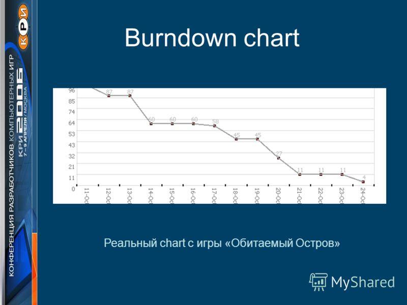 Burndown chart Реальный chart с игры «Обитаемый Остров»