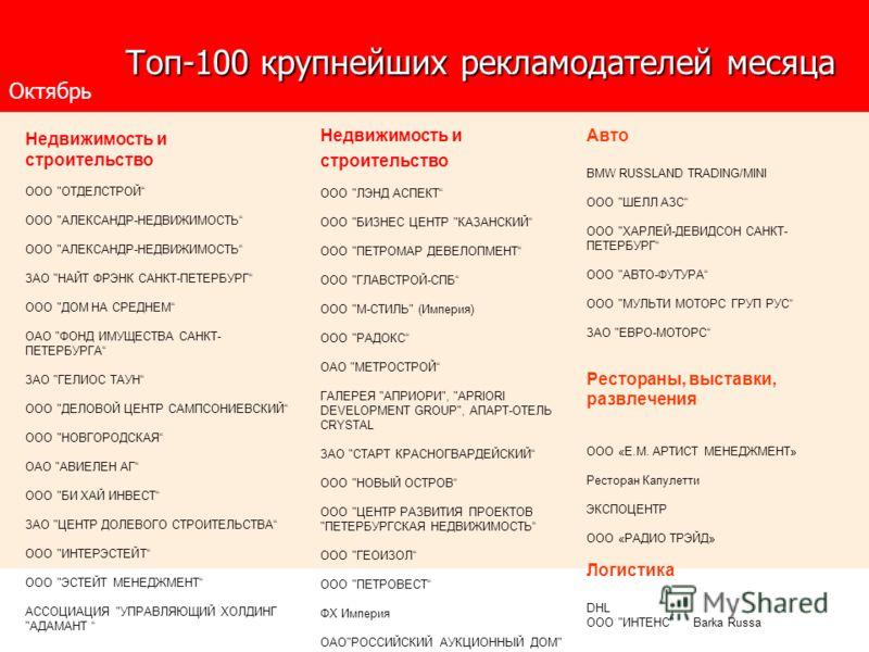 Топ-100 крупнейших рекламодателей месяца Топ-100 крупнейших рекламодателей месяца Недвижимость и строительство ООО