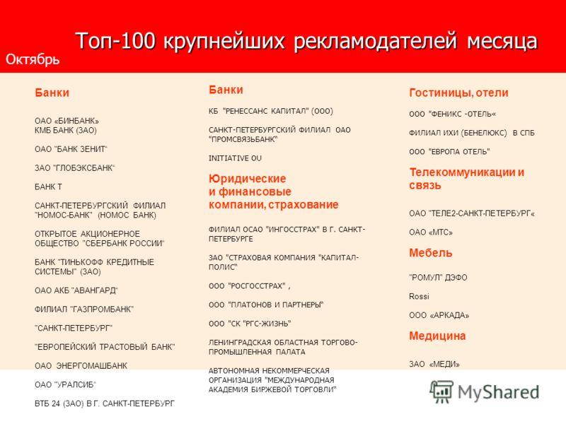 Топ-100 крупнейших рекламодателей месяца Топ-100 крупнейших рекламодателей месяца Банки КБ