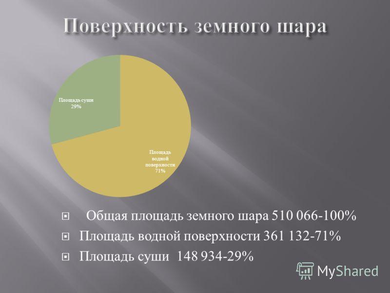 Общая площадь земного шара 510 066-100% Площадь водной поверхности 361 132-71% Площадь суши 148 934-29%