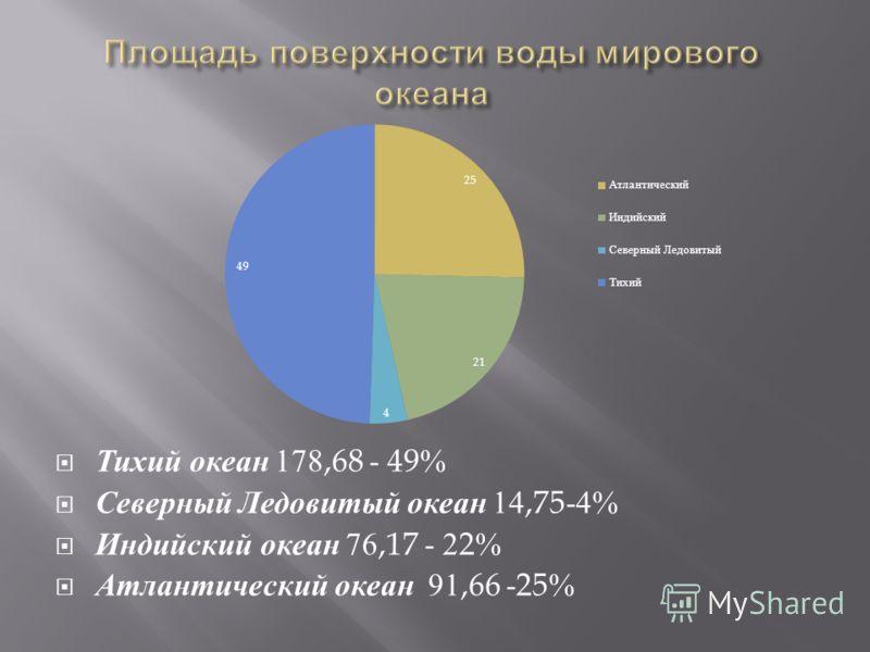 Тихий океан 178,68 - 49% Северный Ледовитый океан 14,75-4% Индийский океан 76,17 - 22% Атлантический океан 91,66 -25%