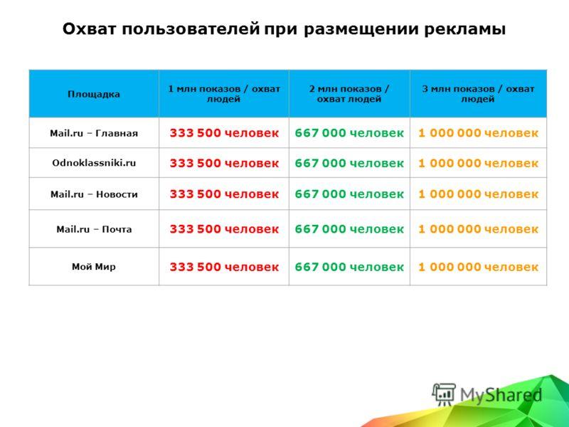 Охват пользователей при размещении рекламы Площадка 1 млн показов / охват людей 2 млн показов / охват людей 3 млн показов / охват людей Mail.ru – Главная 333 500 человек667 000 человек1 000 000 человек Odnoklassniki.ru 333 500 человек667 000 человек1