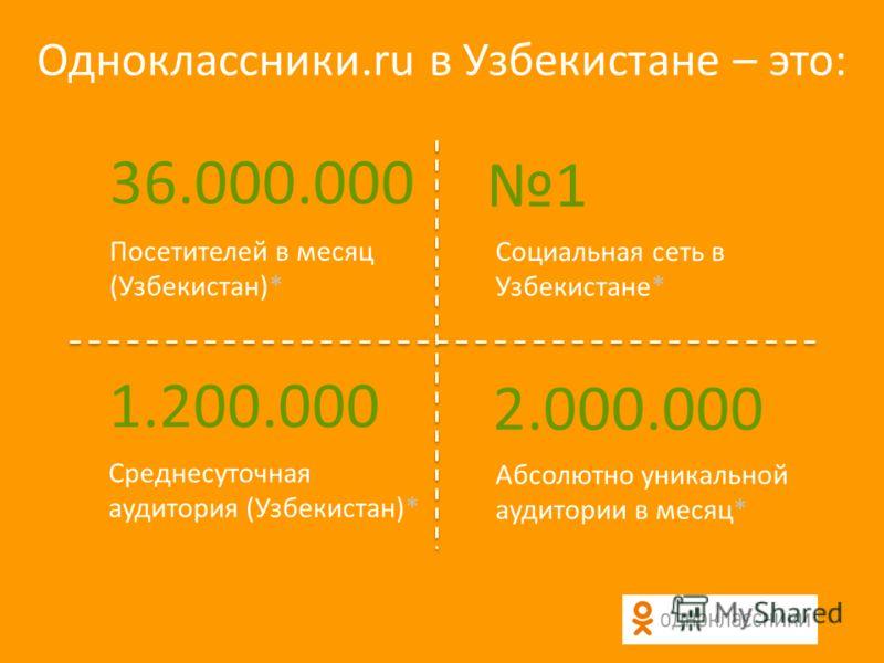 Одноклассники.ru в Узбекистане – это: 36.000.000 Посетителей в месяц (Узбекистан)* 1 Социальная сеть в Узбекистане* 1.200.000 Среднесуточная аудитория (Узбекистан)* 2.000.000 Абсолютно уникальной аудитории в месяц*