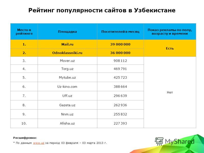 Рейтинг популярности сайтов в Узбекистане Место в рейтинге ПлощадкаПосетителей в месяц Показ рекламы по полу, возрасту и времени 1.Mail.ru39 000 000 Есть 2.Odnoklassniki.ru36 000 000 3.Mover.uz908 112 Нет 4.Torg.uz469 791 5.Mytube.uz425 723 6.Uz-kino
