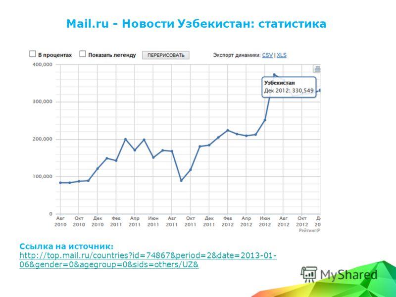 Mail.ru - Новости Узбекистан: статистика Ссылка на источник: http://top.mail.ru/countries?id=74867&period=2&date=2013-01- 06&gender=0&agegroup=0&sids=others/UZ&