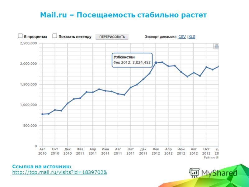 Mail.ru – Посещаемость стабильно растет Ссылка на источник: http://top.mail.ru/visits?id=1839702&