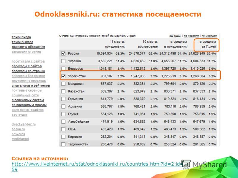 Odnoklassniki.ru: статистика посещаемости Ссылка на источник: http://www.liveinternet.ru/stat/odnoklassniki.ru/countries.html?id=2;id= 59
