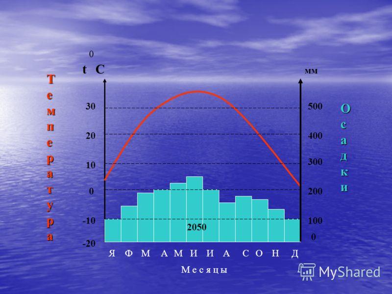 ТемператураТемператураТемператураТемпература ОсадкиОсадкиОсадкиОсадки 0 -10 10 20 30 -20 0 100 200 300 400 500 ЯФМАМИИАСОНД 0 Сt мм М е с я ц ы 2050