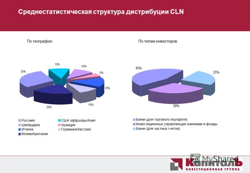 Среднестатистическая структура дистрибуции CLN По типам инвесторов По географии