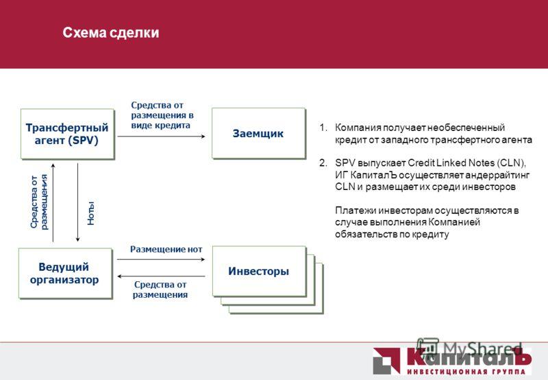 1. 1.Компания получает необеспеченный кредит от западного трансфертного агента 2. 2.SPV выпускает Credit Linked Notes (CLN), ИГ КапиталЪ осуществляет андеррайтинг CLN и размещает их среди инвесторов Платежи инвесторам осуществляются в случае выполнен