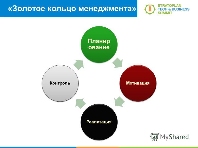 «Золотое кольцо менеджмента» Планир ование МотивацияРеализацияКонтроль