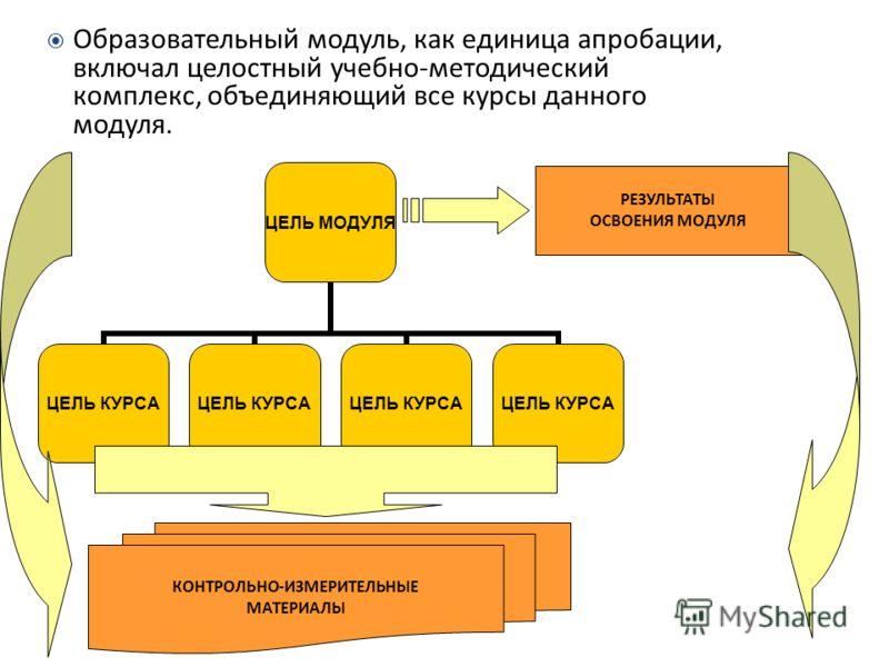 ЦЕЛЬ МОДУЛЯ ЦЕЛЬ КУРСА РЕЗУЛЬТАТЫ ОСВОЕНИЯ МОДУЛЯ КОНТРОЛЬНО-ИЗМЕРИТЕЛЬНЫЕ МАТЕРИАЛЫ Образовательный модуль, как единица апробации, включал целостный учебно-методический комплекс, объединяющий все курсы данного модуля.