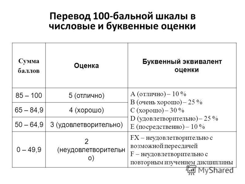 Перевод 100-бальной шкалы в числовые и буквенные оценки Сумма баллов Оценка Буквенный эквивалент оценки 85 – 1005 (отлично) А (отлично) – 10 % В (очень хорошо) – 25 % С (хорошо) – 30 % D (удовлетворительно) – 25 % E (посредственно) – 10 % 65 – 84,94