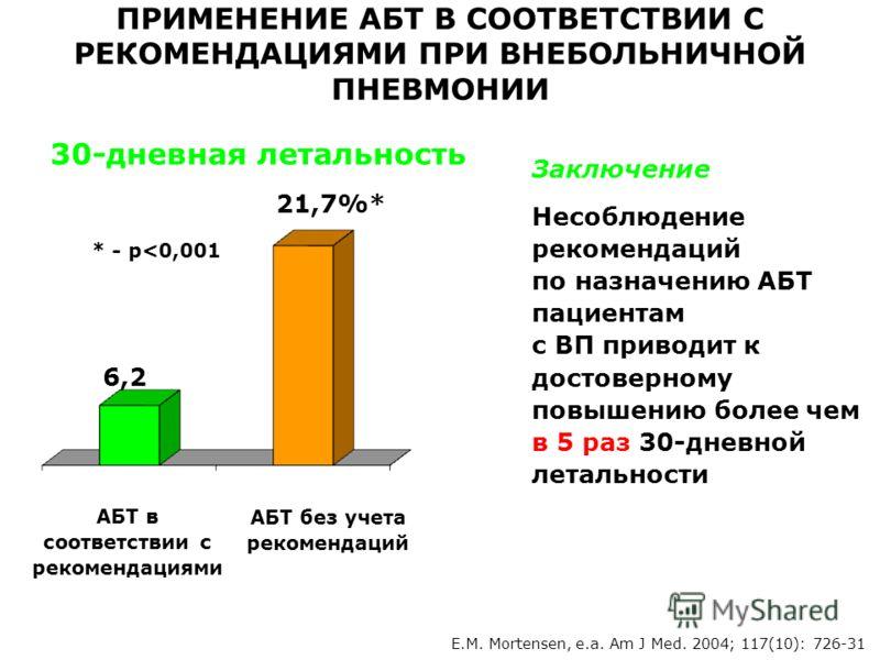 E.M. Mortensen, е.а. Am J Med. 2004; 117(10): 726-31 ПРИМЕНЕНИЕ АБТ В СООТВЕТСТВИИ С РЕКОМЕНДАЦИЯМИ ПРИ ВНЕБОЛЬНИЧНОЙ ПНЕВМОНИИ 30-дневная летальность АБТ в соответствии с рекомендациями 21,7%* 6,2% АБТ без учета рекомендаций * - р