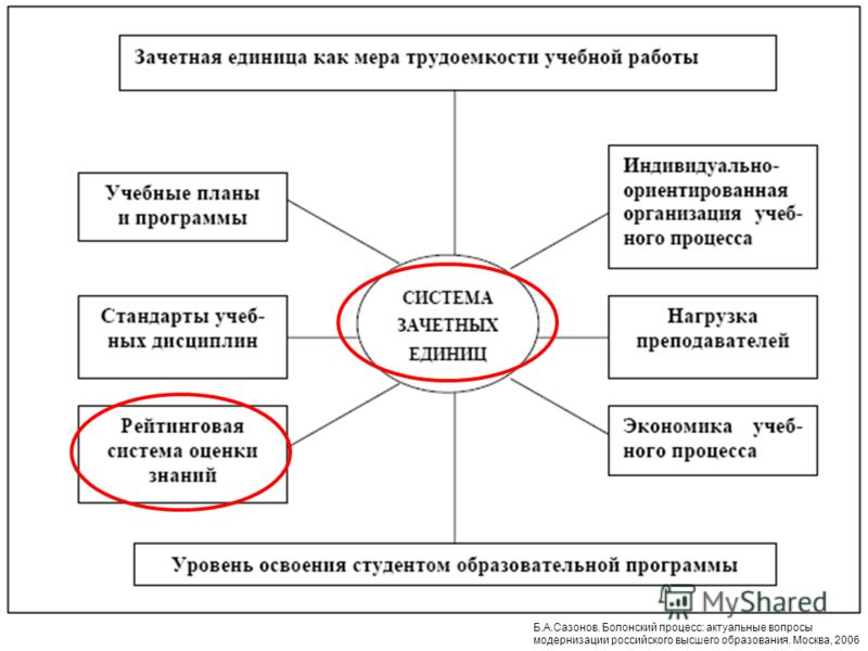 оценка знаний студентов в болонском процессе