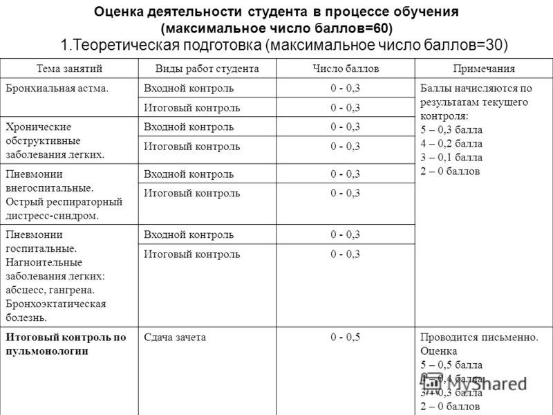 Оценка деятельности студента в процессе обучения (максимальное число баллов=60) 1.Теоретическая подготовка (максимальное число баллов=30) Тема занятийВиды работ студентаЧисло балловПримечания Бронхиальная астма.Входной контроль0 - 0,3Баллы начисляютс