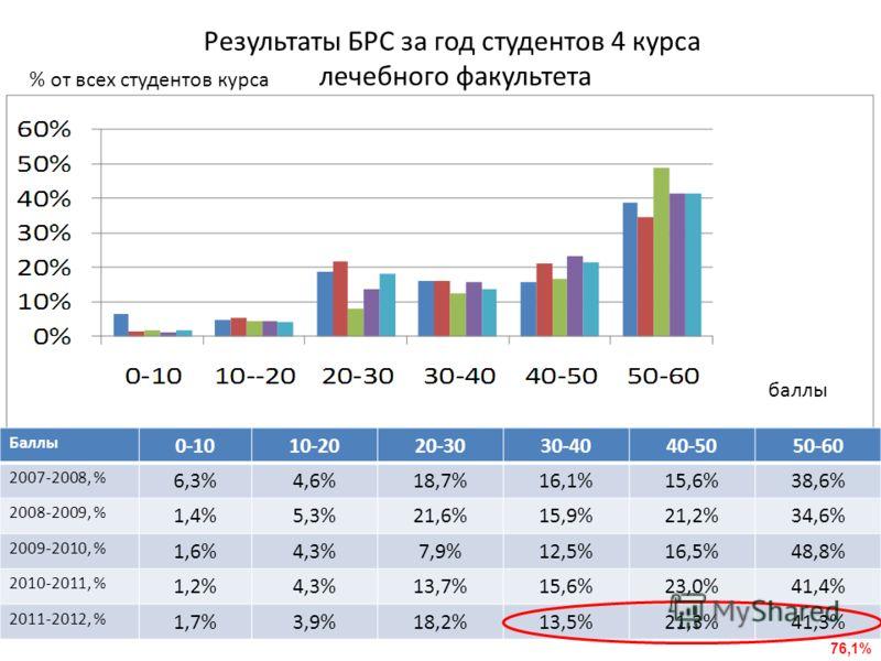 Баллы 0-1010-2020-3030-4040-5050-60 2007-2008, % 6,3%4,6%18,7%16,1%15,6%38,6% 2008-2009, % 1,4%5,3%21,6%15,9%21,2%34,6% 2009-2010, % 1,6%4,3%7,9%12,5%16,5%48,8% 2010-2011, % 1,2%4,3%13,7%15,6%23,0%41,4% 2011-2012, % 1,7%3,9%18,2%13,5%21,3%41,3% Резул