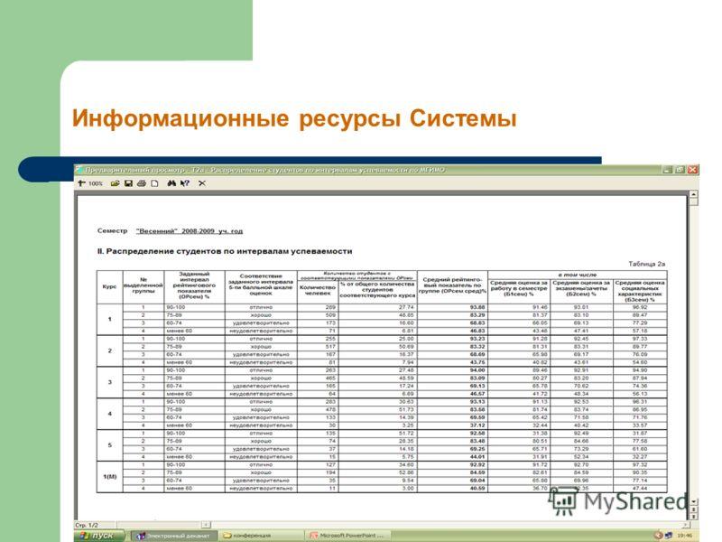Информационные ресурсы Системы