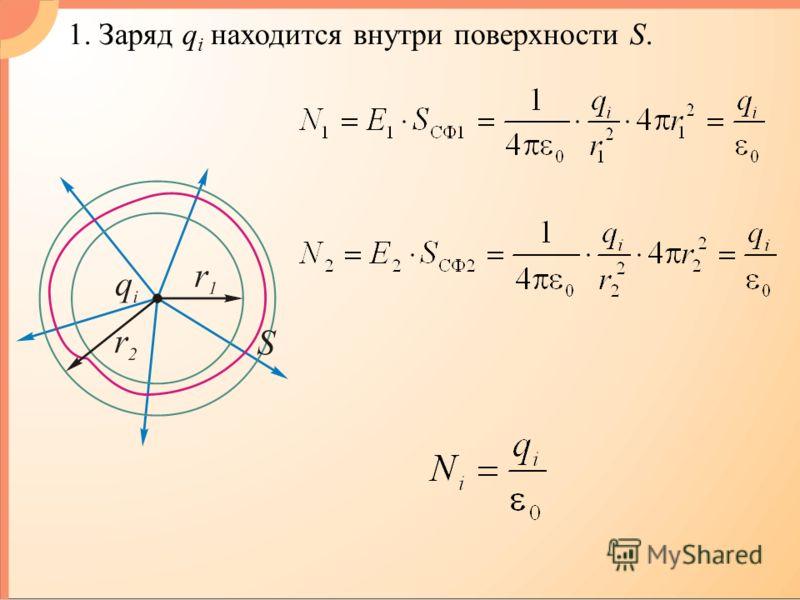 1. Заряд q i находится внутри поверхности S.
