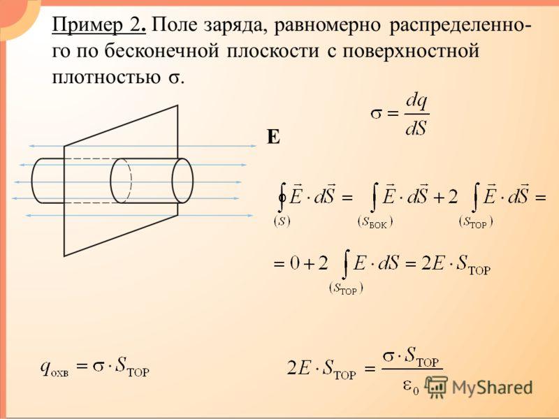 Пример 2. Поле заряда, равномерно распределенно- го по бесконечной плоскости с поверхностной плотностью σ. E