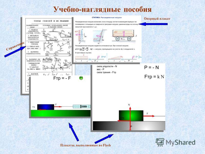 Учебно-наглядные пособия Опорный плакат Плакаты, выполненные во Flash Справочник