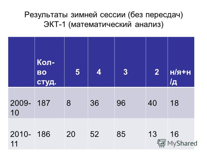 Результаты зимней сессии (без пересдач) ЭКТ-1 (математический анализ) Кол- во студ. 5 4 3 2н/я+н /д 2009- 10 187836964018 2010- 11 1862052851316