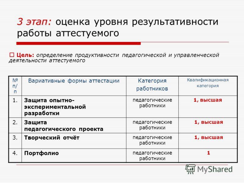 3 этап: 3 этап: оценка уровня результативности работы аттестуемого п/ п Вариативные формы аттестацииКатегория работников Квалификационная категория 1.Защита опытно- экспериментальной разработки педагогические работники 1, высшая 2.Защита педагогическ