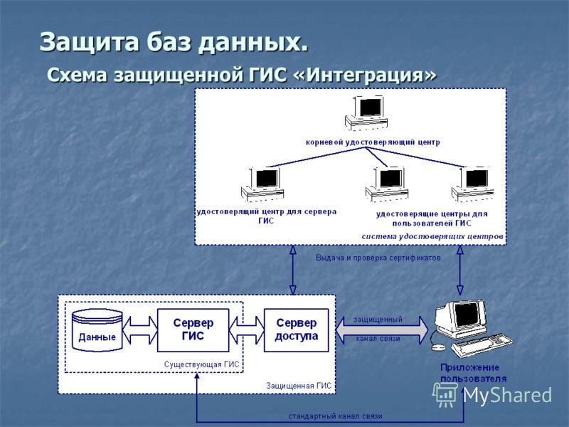 Защита баз данных. Схема защищенной ГИС «Интеграция»