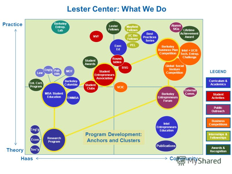 Lester Center: What We Do HaasCommunity Practice Exec Ed Lester Fellows MOT Ent. Cert. Program Berkeley- Columbia EWMBA External Comm. Theory Intel Entrepreneurs Education BSG Student Clubs VCIC Round- tables Student Awards Best Practices Series Glob