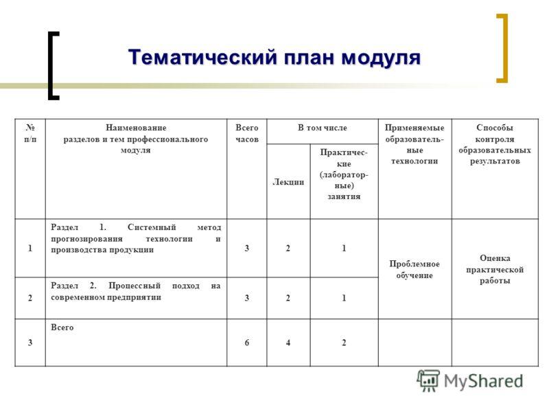 Тематический план модуля п/п Наименование разделов и тем профессионального модуля Всего часов В том числеПрименяемые образователь- ные технологии Способы контроля образовательных результатов Лекции Практичес- кие (лаборатор- ные) занятия 1 Раздел 1.