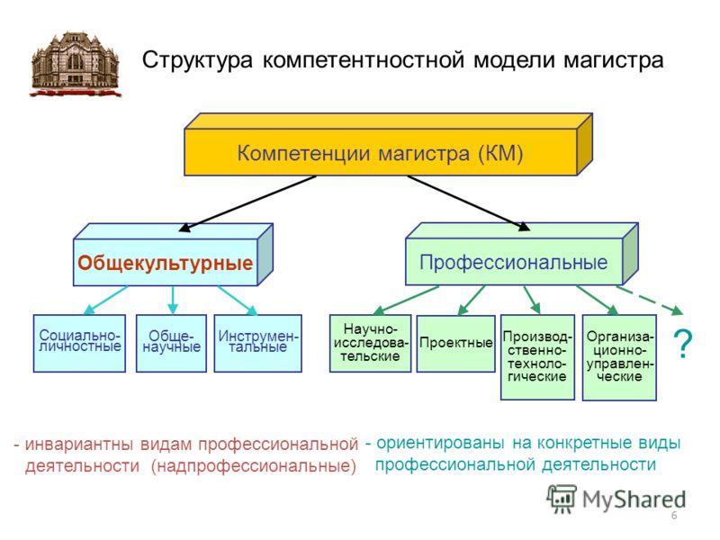 Структура компетентностной модели магистра Социально- личностные Компетенции магистра (КМ) Общекультурные Профессиональные Обще- научные Инструмен- тальные Научно- исследова- тельские Производ- ственно- техноло- гические Проектные Организа- ционно- у